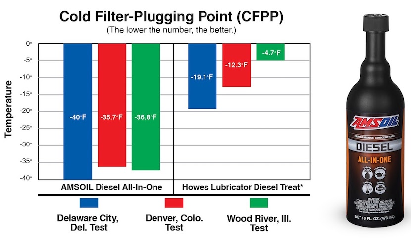 more than twice the protection from diesel fuel filter cold plugging